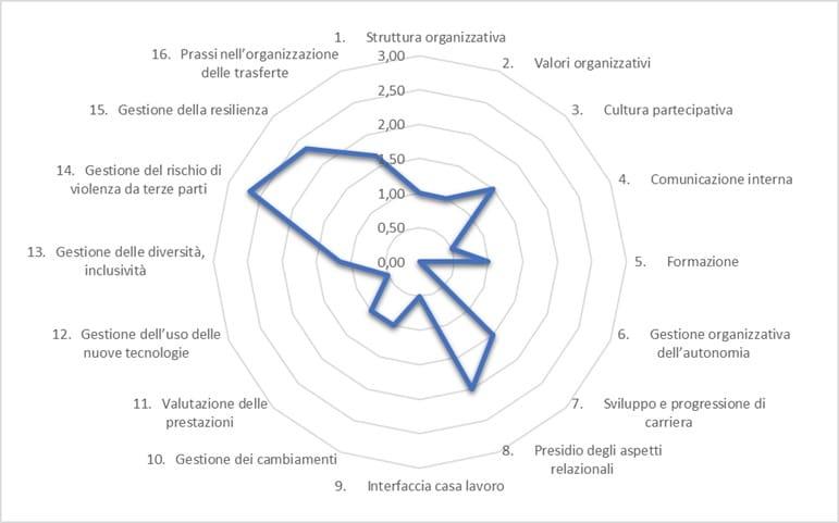 fattori di contesto grafico