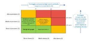 matrice di rischio complessiva